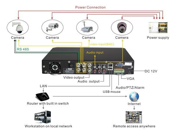 تجهیزات نصب دوربین مدار بسته