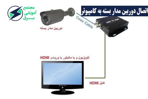 روش های اتصال دوربین مدار بسته به کامپیوتر