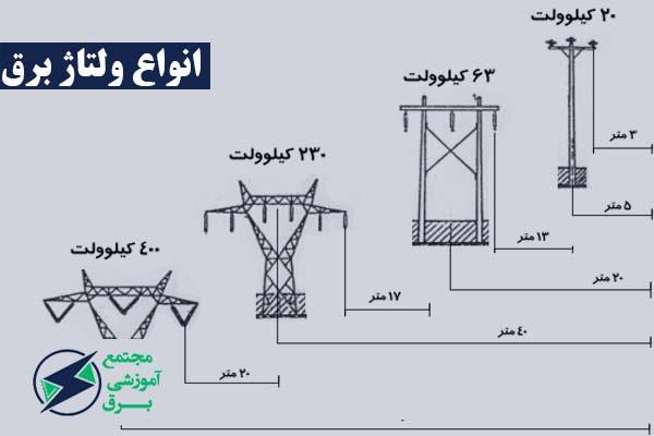 انواع ولتاژ برق و کاربرد آن